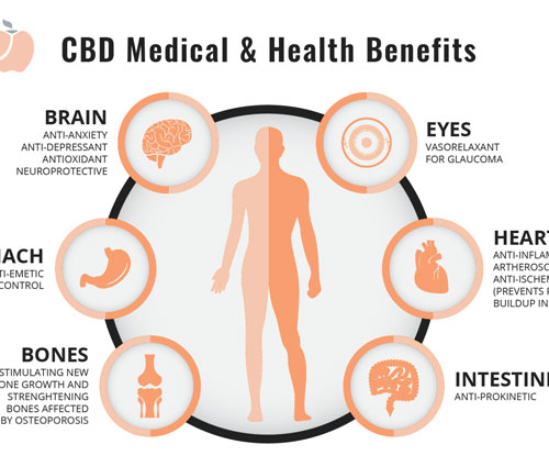 What are the other health benefits of CBD?